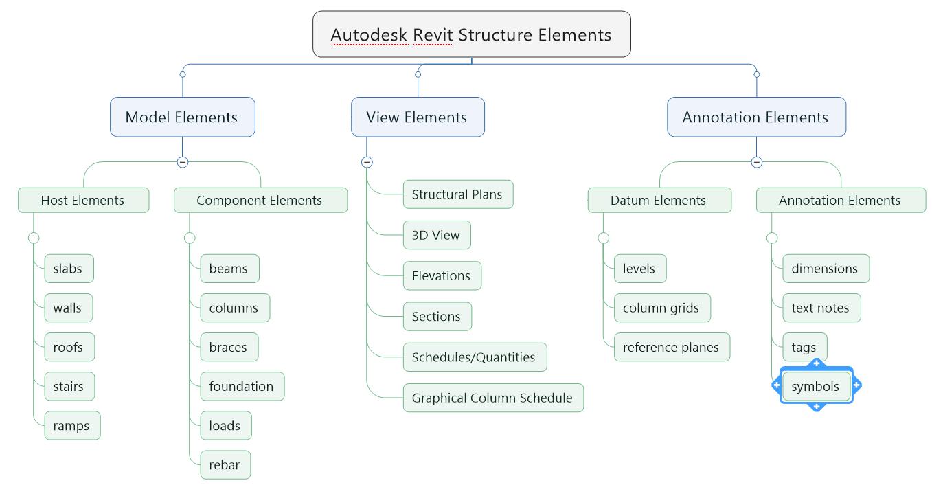 Phân loại các phần tử trong revit structure