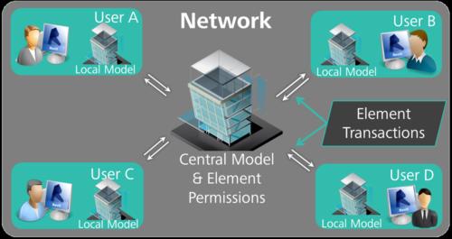 Revit structure chia sẻ phạm vi công việc đa người dùng